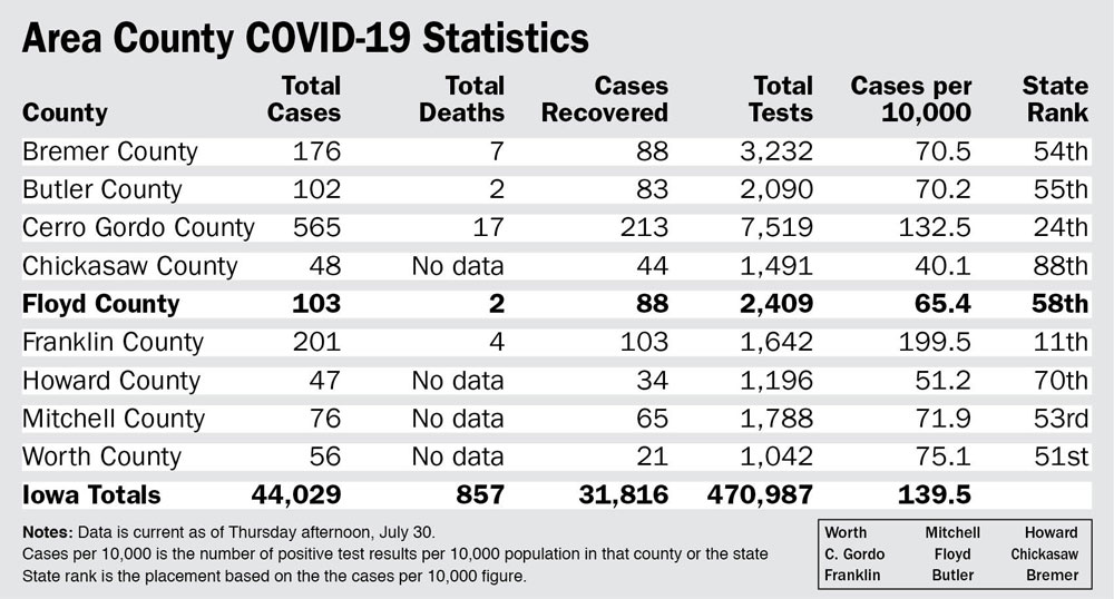 Floyd County COVID-19 cases top 100 after four months