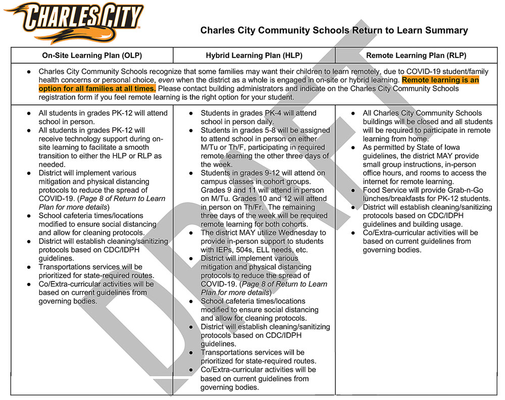 Charles City Schools plan options for fall classes
