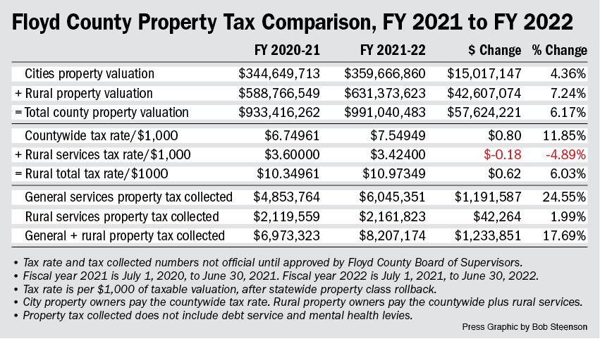 Final Floyd County property tax rate is a mixture of many variables