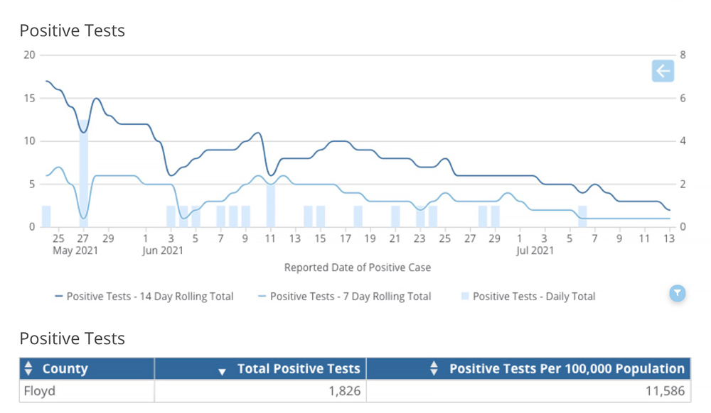 Floyd County now a Test Iowa pickup spot; 7-day COVID-19 positive test average 0.0%